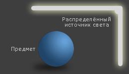 диффузный источник света